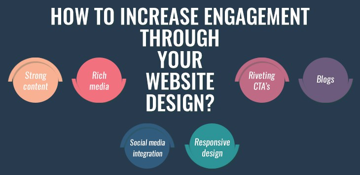 How to increase engagement through your website design