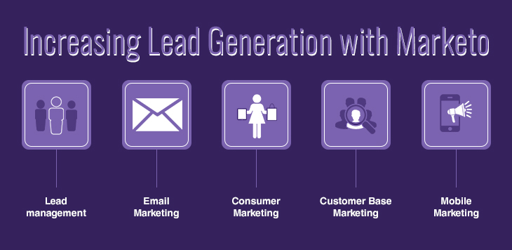 Increasing Lead Generation with Marketo